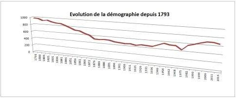 graphique-population
